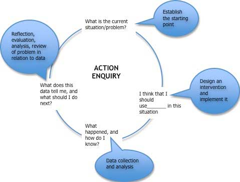 action research project examples