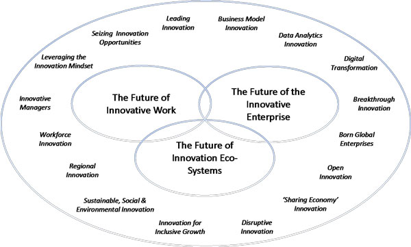 Chart displaying themes within the Unit for Enterprise Innovation