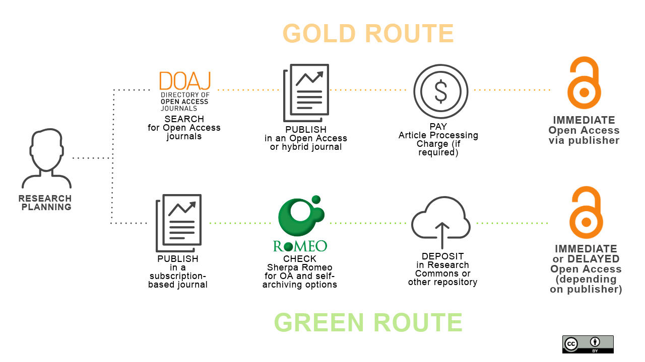 Gold and Green Open Access routes